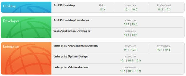 Esri Certifications Exams